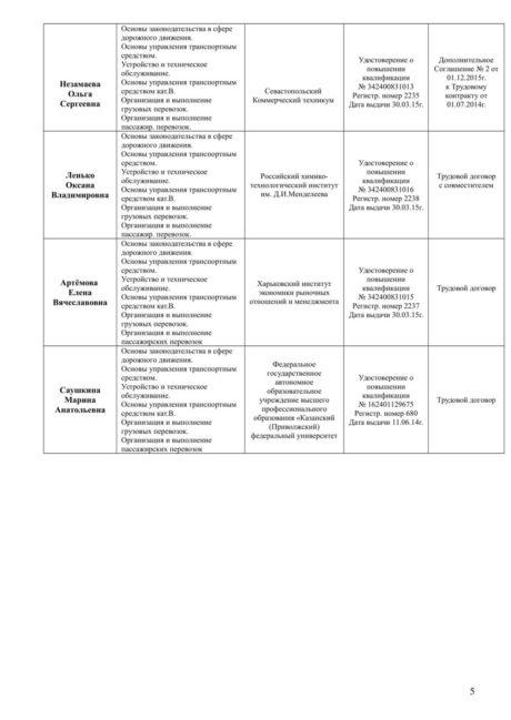 Акт обследования учебно-материальной базы автошколы АВТОЛЕДИ (Восстановлен)-05