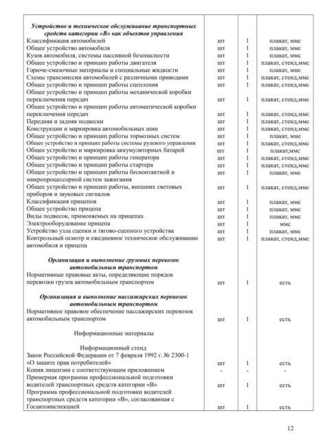 Акт обследования учебно-материальной базы автошколы АВТОЛЕДИ (Восстановлен)-12